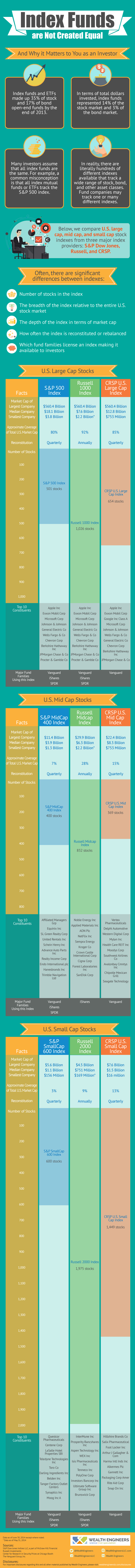 Infographic Index Funds are not Created Equal
