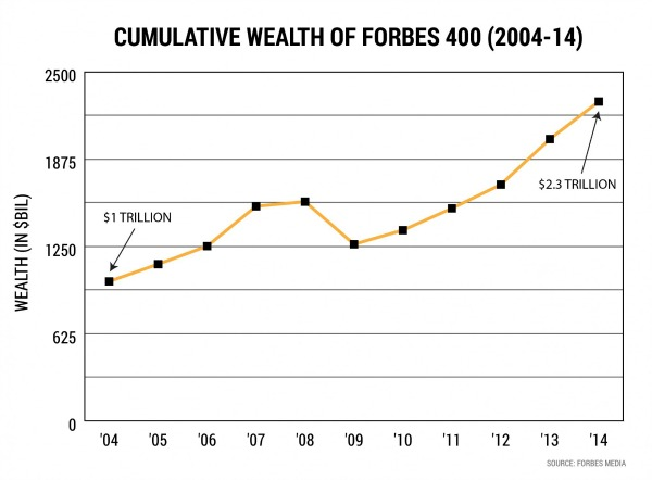 Cumulative Wealth of Forbes 400
