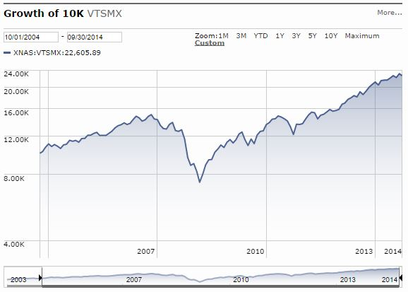 VTSMX 10-Year Growth Chart