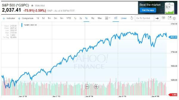 5-Year Performance S&P 500