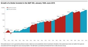 Growth of S&P 500 Under Republicans and Democrats